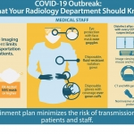 Coronavirus Outbreak: What The Department of Radiology Should Know
